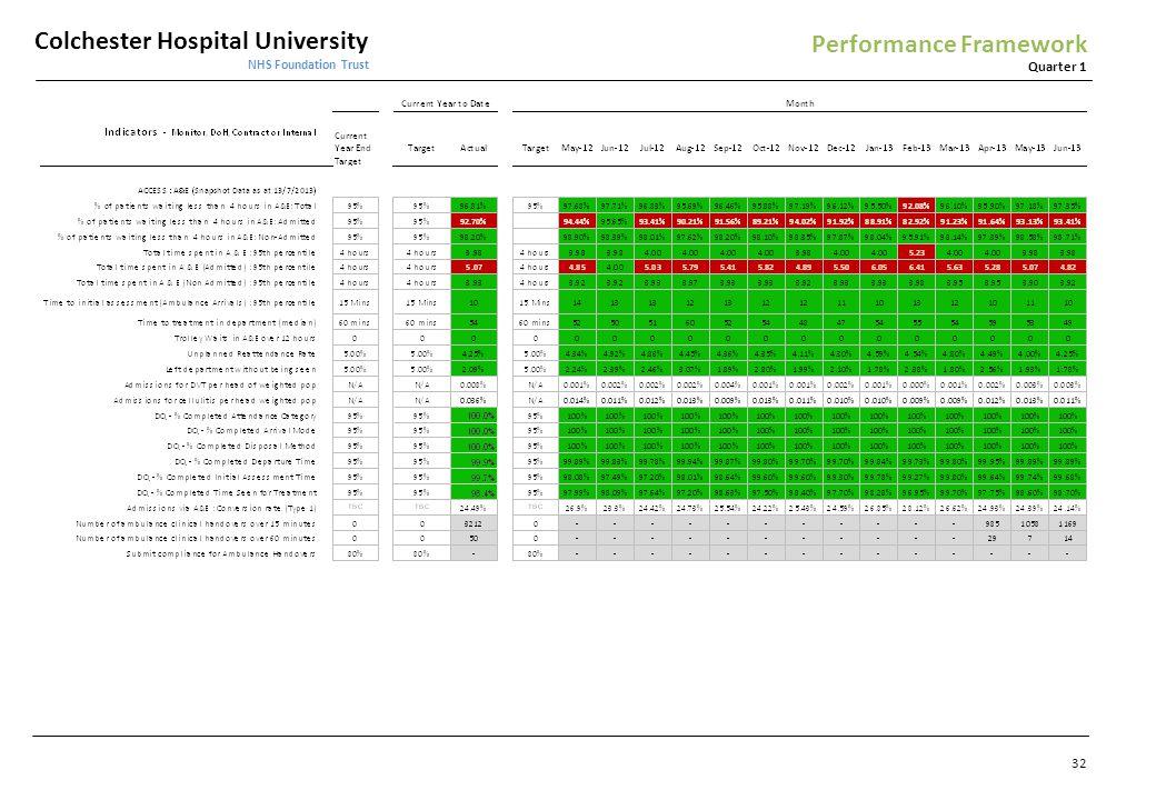 Colchester Hospital University NHS Foundation Trust Quarter 1 Performance Framework 32