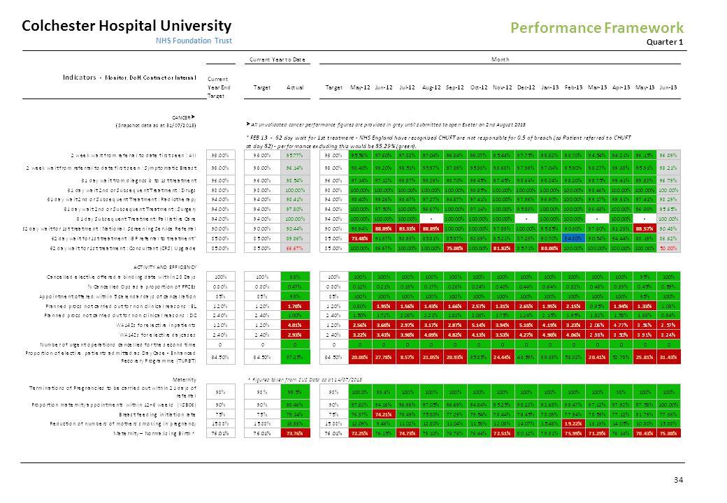 Colchester Hospital University NHS Foundation Trust Quarter 1 Performance Framework 34