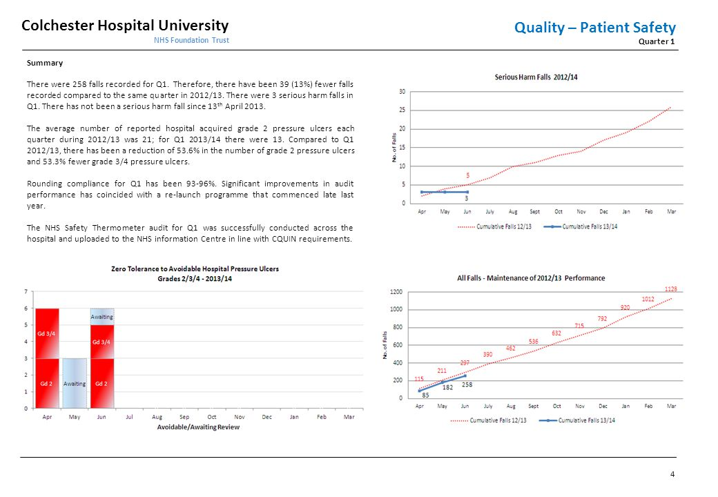 Colchester Hospital University NHS Foundation Trust Quarter 1 Quality – Patient Safety Summary There were 258 falls recorded for Q1. Therefore, there