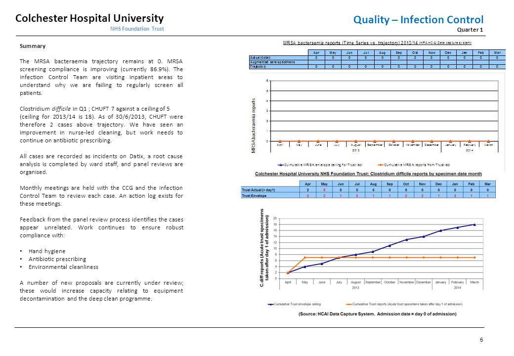 Colchester Hospital University NHS Foundation Trust Quarter 1 Quality – Mortality Summary The HSMR for April 2013 was 84.49.