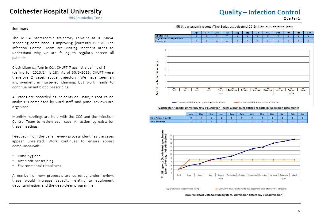 Colchester Hospital University NHS Foundation Trust Quarter 1 Performance - Monitor Compliance Framework 17