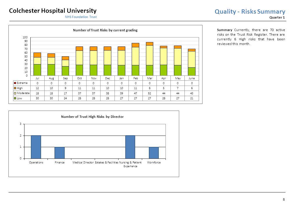 Colchester Hospital University NHS Foundation Trust Quarter 1 Quality – Risk Register 9