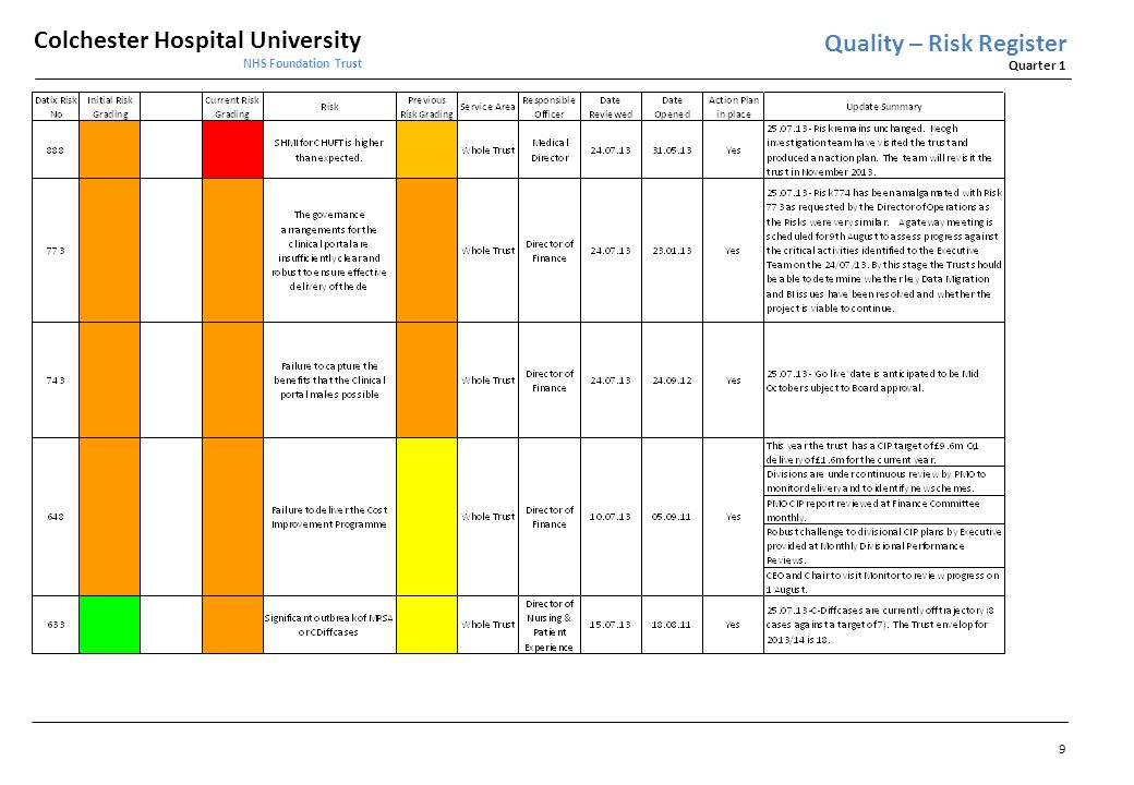Colchester Hospital University NHS Foundation Trust Quarter 1 Financial Overview Cost Improvement Programme The Trust CIP target for 2013/14 is £9.65m.