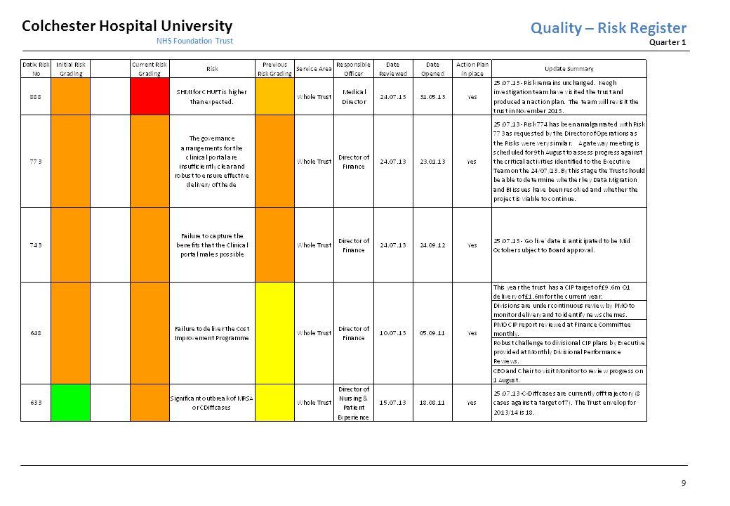 Colchester Hospital University NHS Foundation Trust Quarter 1 10 Quality – Risk Register