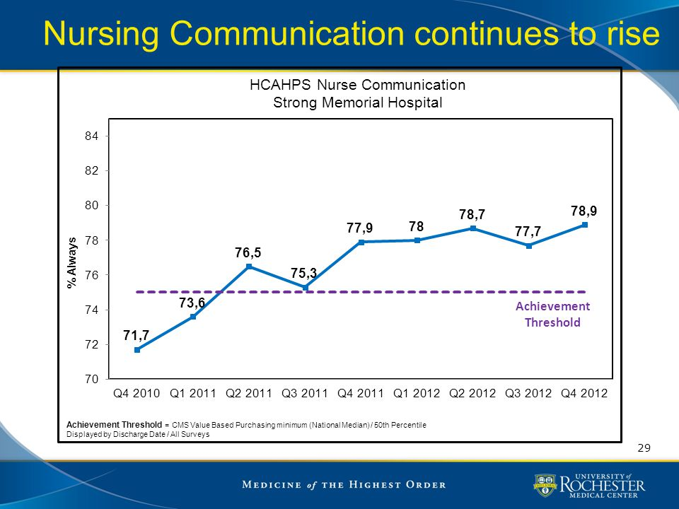 Nursing Communication continues to rise 29