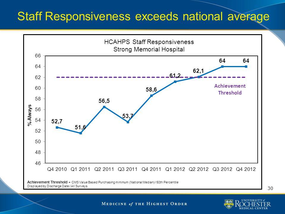 Staff Responsiveness exceeds national average 30