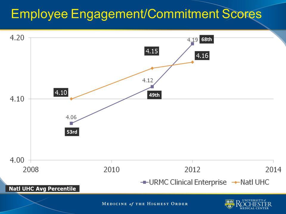 Employee Engagement/Commitment Scores