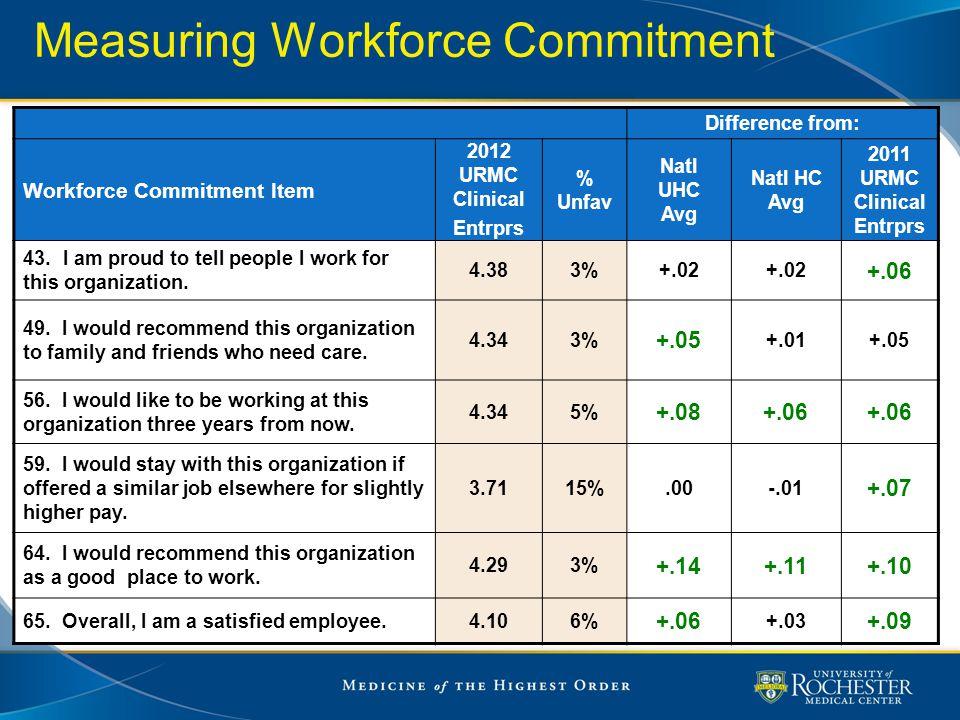 Difference from: Workforce Commitment Item 2012 URMC Clinical Entrprs % Unfav Natl UHC Avg Natl HC Avg 2011 URMC Clinical Entrprs 43.I am proud to tel