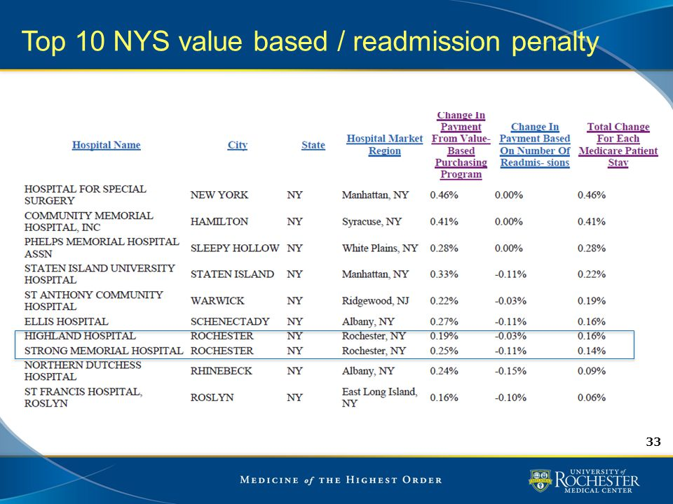 33 Top 10 NYS value based / readmission penalty