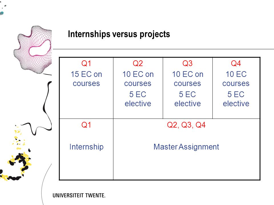 Internships versus projects Q1 15 EC on courses Q2 10 EC on courses 5 EC elective Q3 10 EC on courses 5 EC elective Q4 10 EC courses 5 EC elective Q1 Internship Q2, Q3, Q4 Master Assignment