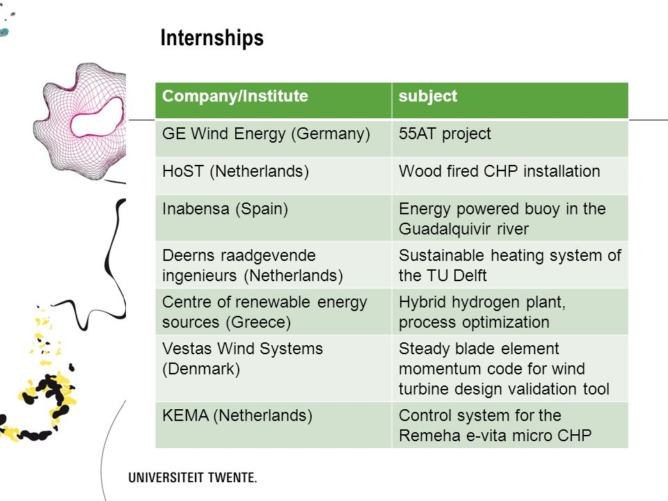 Internships Company/Institutesubject GE Wind Energy (Germany)55AT project HoST (Netherlands)Wood fired CHP installation Inabensa (Spain)Energy powered buoy in the Guadalquivir river Deerns raadgevende ingenieurs (Netherlands) Sustainable heating system of the TU Delft Centre of renewable energy sources (Greece) Hybrid hydrogen plant, process optimization Vestas Wind Systems (Denmark) Steady blade element momentum code for wind turbine design validation tool KEMA (Netherlands)Control system for the Remeha e-vita micro CHP