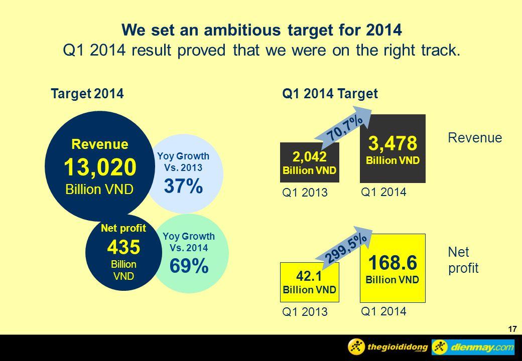 Yoy Growth Vs.2014 69% Yoy Growth Vs.