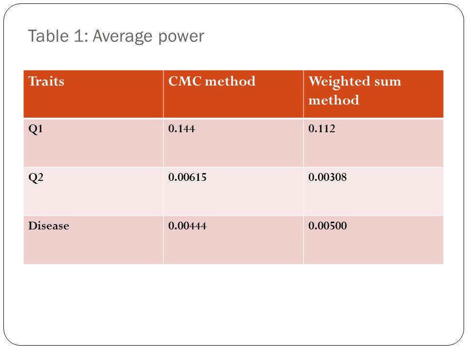 Table 1: Average power TraitsCMC methodWeighted sum method Q10.1440.112 Q20.006150.00308 Disease0.004440.00500