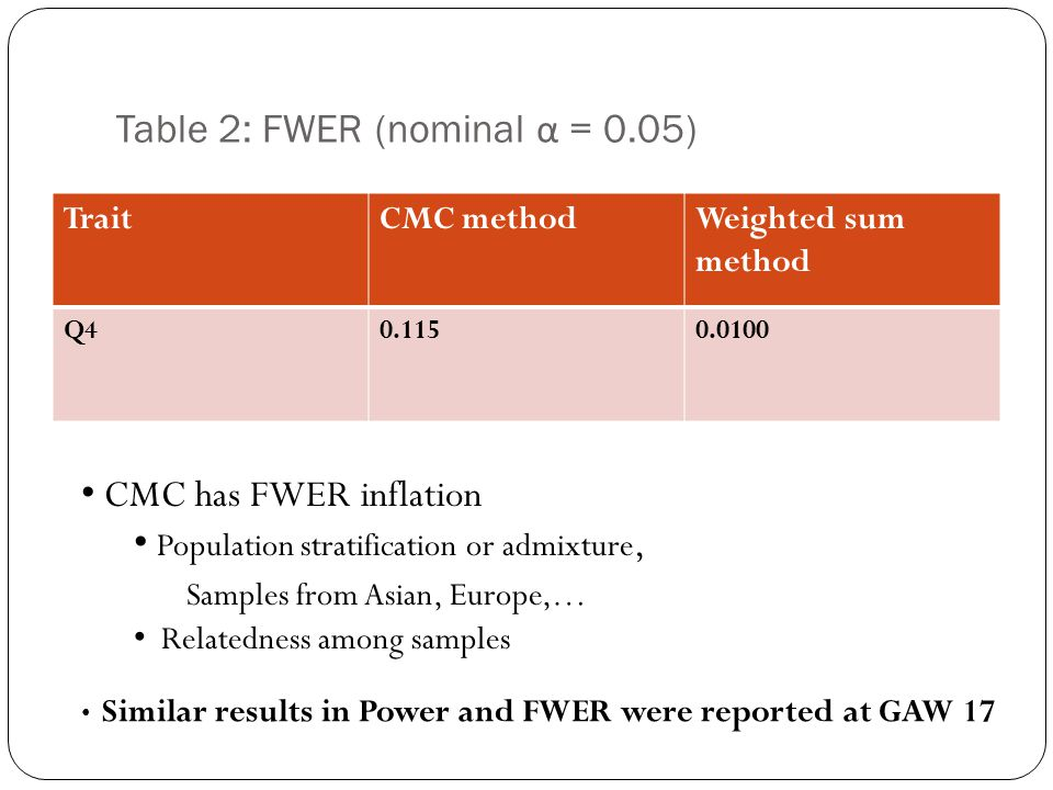 Table 2: FWER (nominal α = 0.05) TraitCMC methodWeighted sum method Q40.1150.0100 CMC has FWER inflation Population stratification or admixture, Samples from Asian, Europe,… Relatedness among samples Similar results in Power and FWER were reported at GAW 17