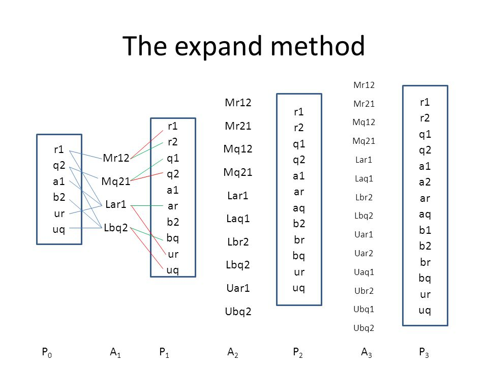 The expand method r1 q2 a1 b2 ur uq Mr12 Mq21 Lar1 Lbq2 r1 r2 q1 q2 a1 ar b2 bq ur uq Mr12 Mr21 Mq12 Mq21 Lar1 Laq1 Lbr2 Lbq2 Uar1 Ubq2 r1 r2 q1 q2 a1 ar aq b2 br bq ur uq Mr12 Mr21 Mq12 Mq21 Lar1 Laq1 Lbr2 Lbq2 Uar1 Uar2 Uaq1 Ubr2 Ubq1 Ubq2 r1 r2 q1 q2 a1 a2 ar aq b1 b2 br bq ur uq P0P0 P1P1 P2P2 P3P3 A1A1 A2A2 A3A3