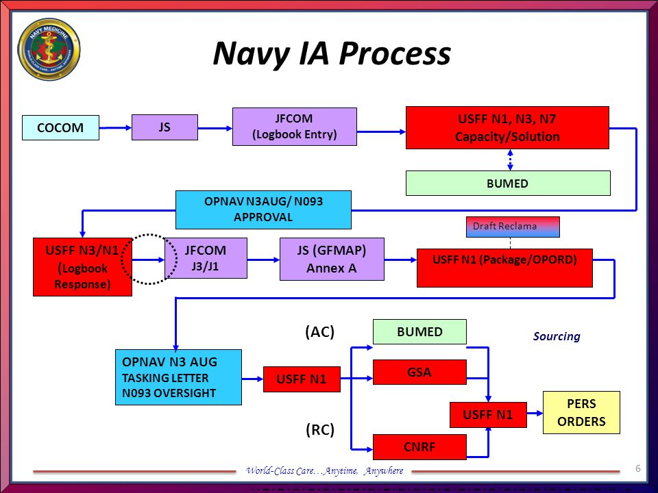 World-Class Care…Anytime, Anywhere USFF N1 Capacity/Solution (NMCMPS/Package) OPNAV N3AUG / N093 TASKING LETTER CNRF (RC) BSOs BUMED PERS ORDERS USFF N1 USMC HSAP Process OPNAV N3AUG/N093 REVIEW/VALIDATE REQMT MCMPS to NMCMPS PP&O (Approval) MCCDC Total Force Structure MARFOR MEF (MCMPS Entry) USMC (MSC) MARRESFOR BUMED 7
