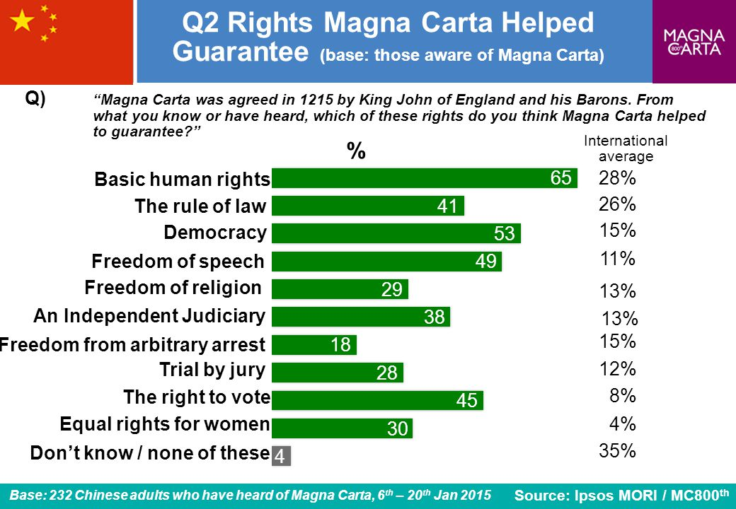 5 Q2 Rights Magna Carta Helped Guarantee (base: those aware of Magna Carta) The rule of law Freedom of religion Freedom from arbitrary arrest Freedom of speech Basic human rights An Independent Judiciary The right to vote Equal rights for women Q) Magna Carta was agreed in 1215 by King John of England and his Barons.