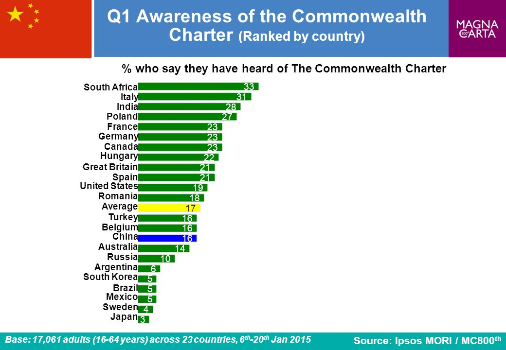 8 Q1 Awareness of the Commonwealth Charter (Ranked by country) Romania Source: Ipsos MORI / MC800 th % who say they have heard of The Commonwealth Charter United States Spain Japan Italy India Great Britain Germany France China Canada Brazil Australia Hungary South Africa Sweden South Korea Belgium Russia Poland Mexico Argentina Average Turkey Base: 17,061 adults (16-64 years) across 23 countries, 6 th -20 th Jan 2015
