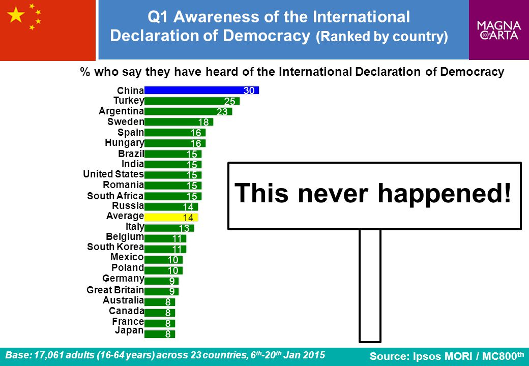 9 Q1 Awareness of the International Declaration of Democracy (Ranked by country) Romania Source: Ipsos MORI / MC800 th % who say they have heard of th