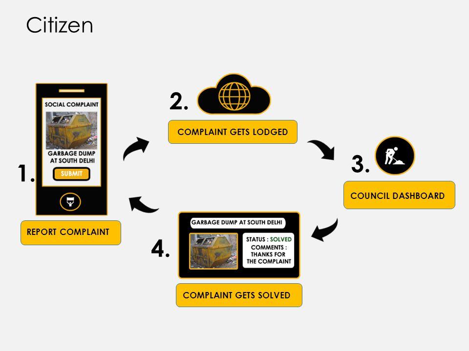 REPORT COMPLAINT COMPLAINT GETS LODGED COUNCIL DASHBOARD COMPLAINT GETS SOLVED 1. 2. 3. 4. Citizen