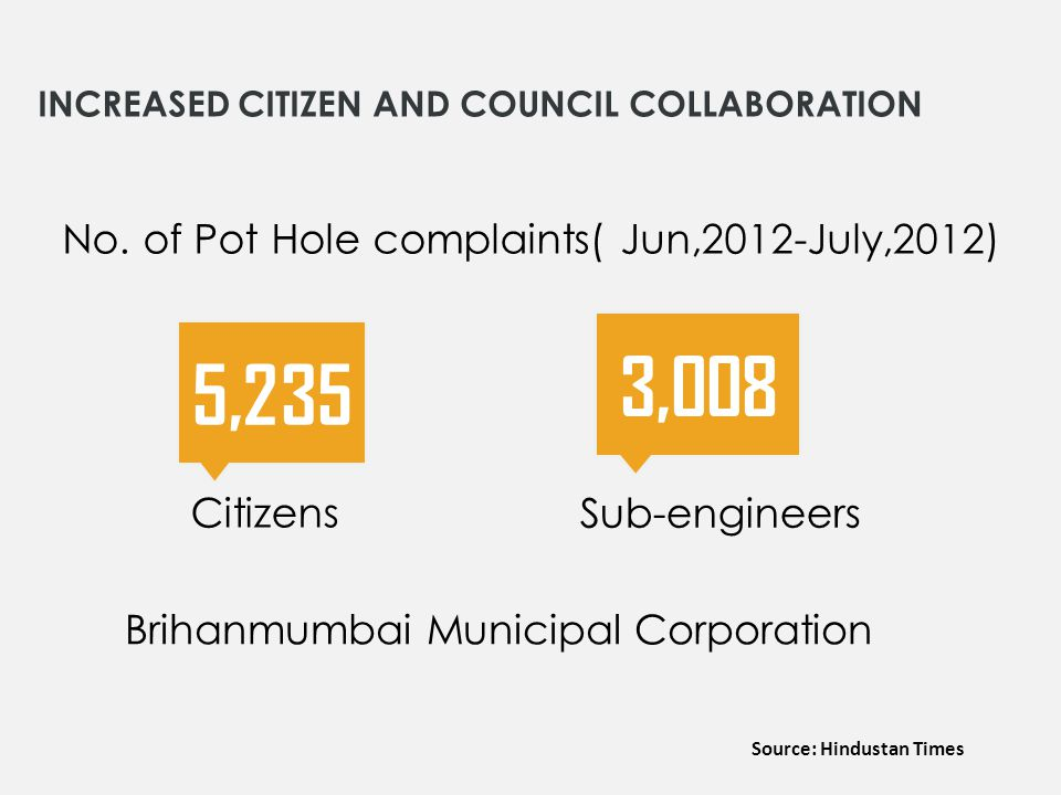 INCREASED CITIZEN AND COUNCIL COLLABORATION 5,235 Citizens 3,008 Sub-engineers No. of Pot Hole complaints( Jun,2012-July,2012) Source: Hindustan Times