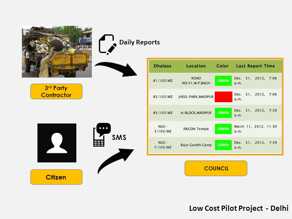 COUNCIL 3 rd Party Contractor Citizen SMS Low Cost Pilot Project - Delhi Daily Reports