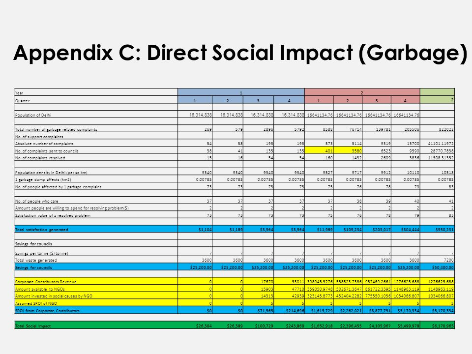 Appendix C: Direct Social Impact (Garbage) Year12 Quarter12341234 2 Population of Delhi 16,314,838 16641134.76 Total number of garbage related complaints26957928965792858876714139781205506822022 No.