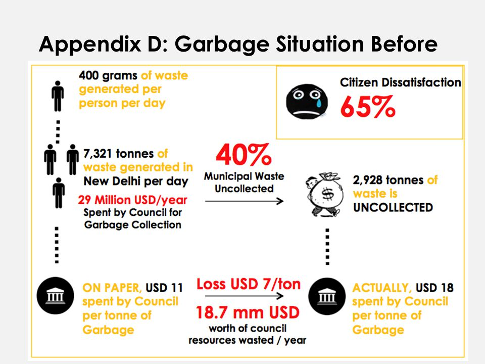 Appendix D: Garbage Situation Before