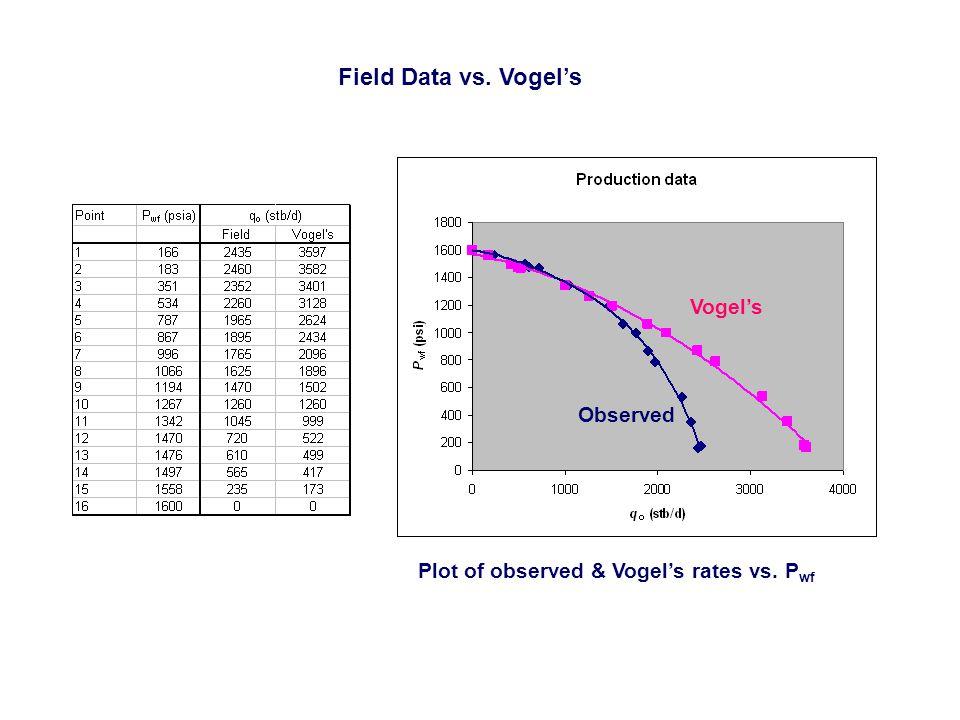 Plot of observed & Vogel's rates vs. P wf Vogel's Observed Field Data vs. Vogel's