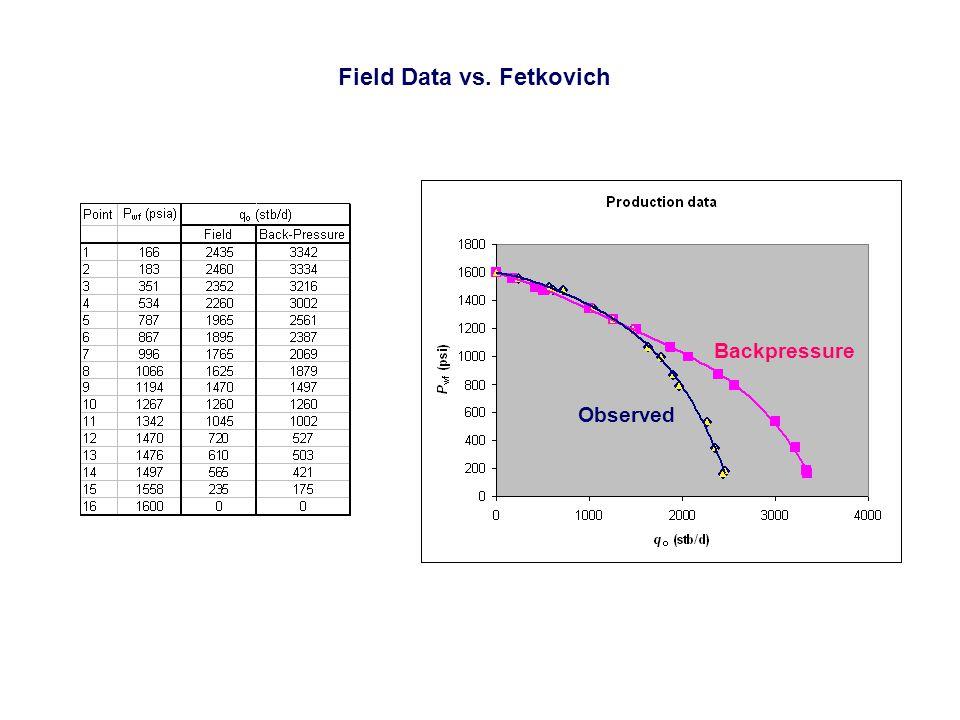 Field Data vs. Fetkovich Observed Backpressure
