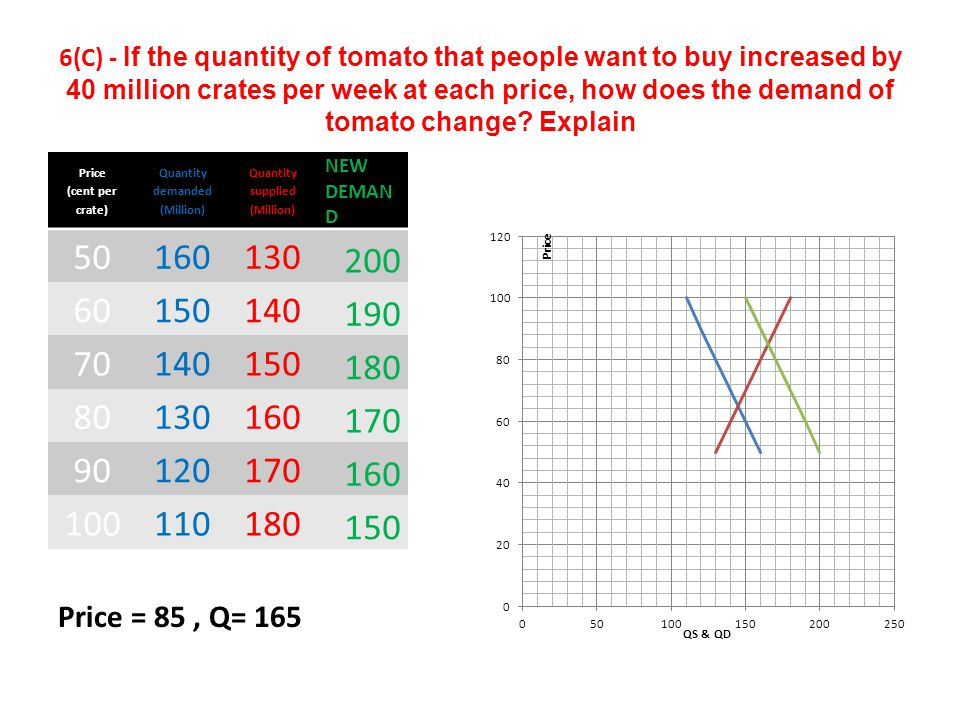 6(C) - If the quantity of tomato that people want to buy increased by 40 million crates per week at each price, how does the demand of tomato change.