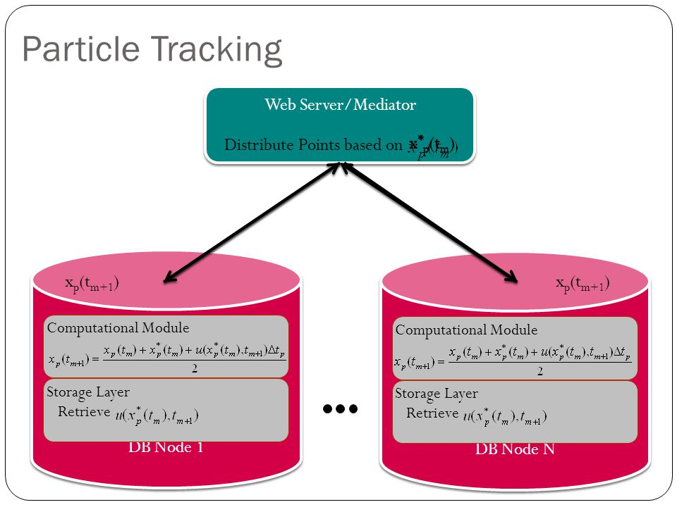 Particle Tracking Web Server/Mediator DB Node 1 Distribute Points based on Computational Module Storage Layer Retrieve DB Node N Computational Module Storage Layer Retrieve x * p (t m ) x p (t m+1 )