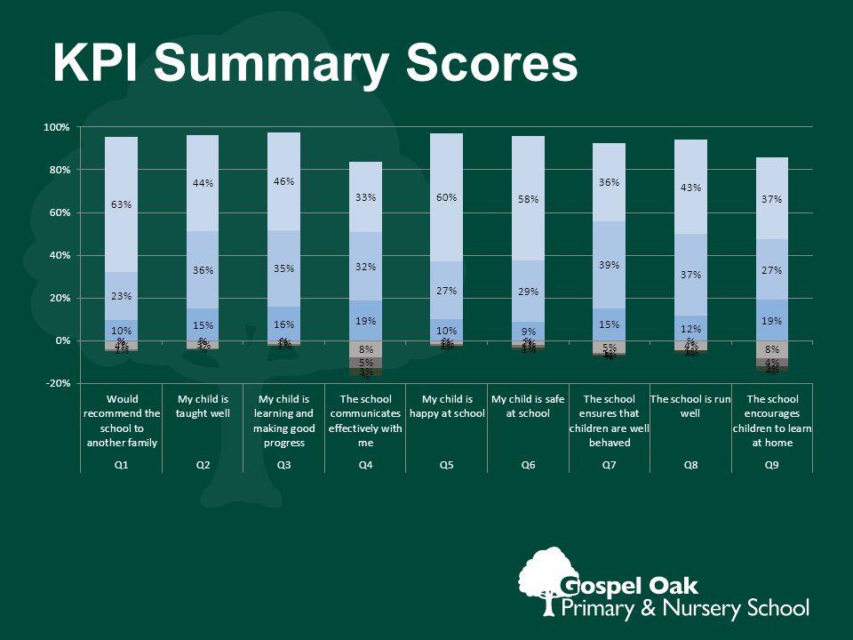 KPI Summary Scores