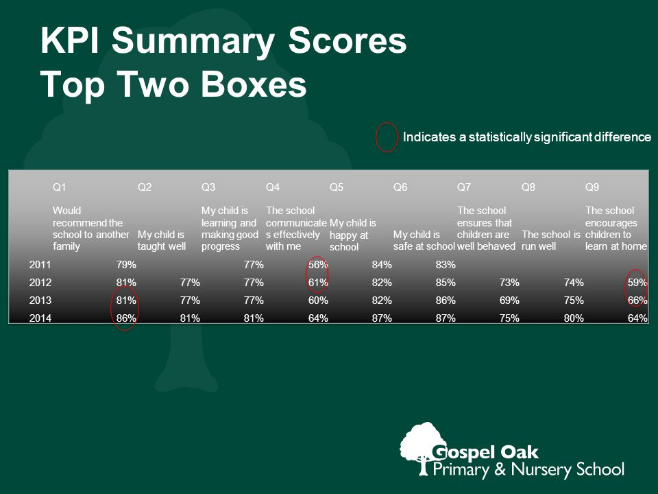 KPI Summary Scores Top Two Boxes Indicates a statistically significant difference