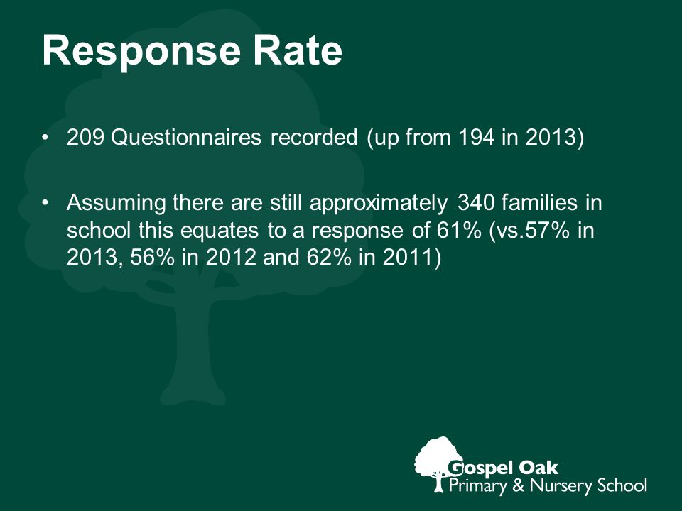Response Rate 209 Questionnaires recorded (up from 194 in 2013) Assuming there are still approximately 340 families in school this equates to a response of 61% (vs.57% in 2013, 56% in 2012 and 62% in 2011)