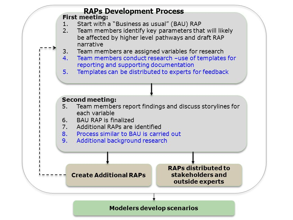 Tools for RAPs development: -DevRAP matrix and software: Construct RAPs narratives and quantify scenarios parameters for TOA- MD.