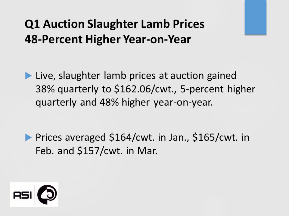 Q1 Auction Slaughter Lamb Prices 48-Percent Higher Year-on-Year  Live, slaughter lamb prices at auction gained 38% quarterly to $162.06/cwt., 5-perce