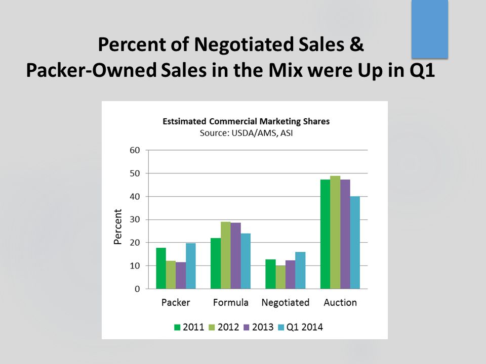 Percent of Negotiated Sales & Packer-Owned Sales in the Mix were Up in Q1