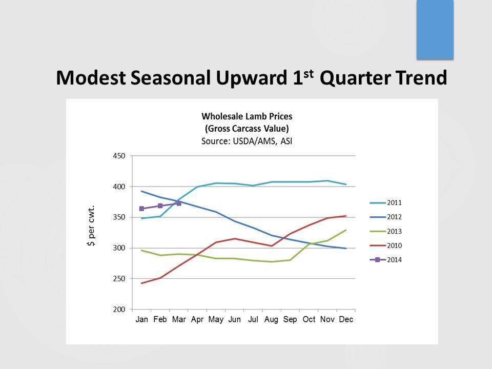 Modest Seasonal Upward 1 st Quarter Trend