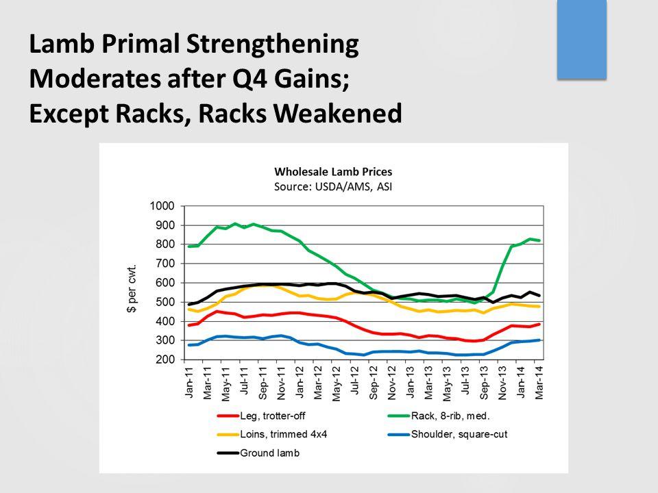 Lamb Primal Strengthening Moderates after Q4 Gains; Except Racks, Racks Weakened