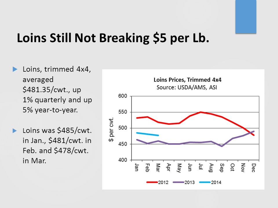 Loins Still Not Breaking $5 per Lb.  Loins, trimmed 4x4, averaged $481.35/cwt., up 1% quarterly and up 5% year-to-year.  L oins was $485/cwt. in Jan
