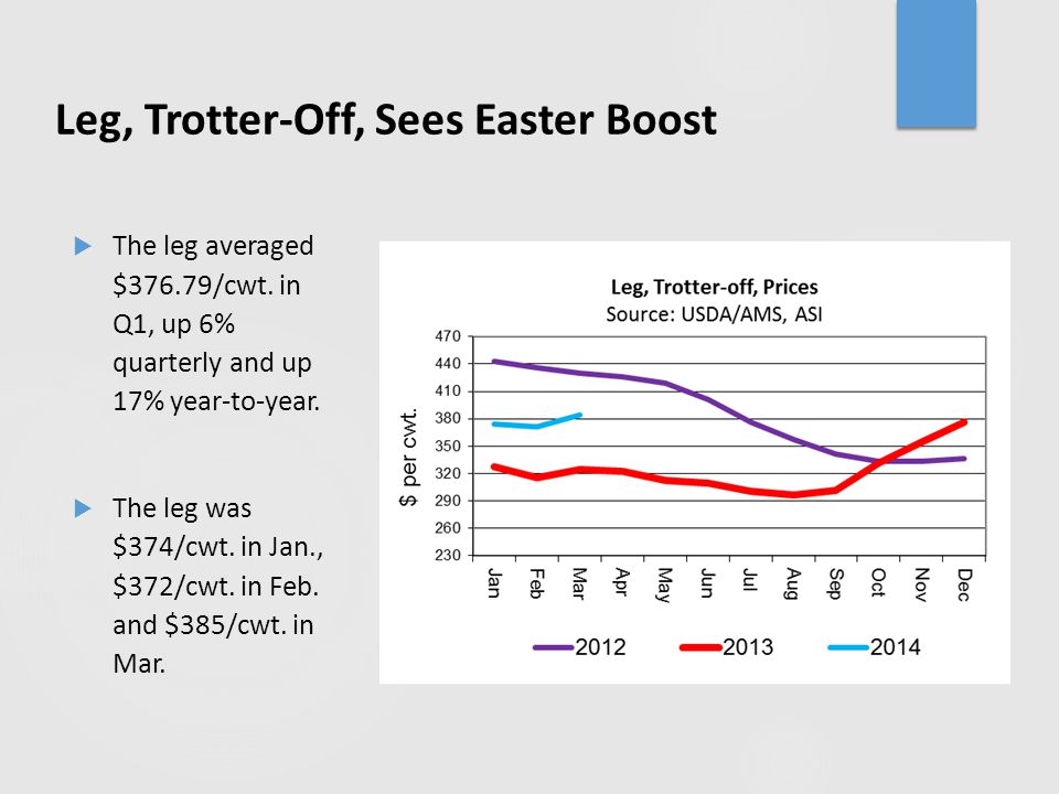 Leg, Trotter-Off, Sees Easter Boost  The leg averaged $376.79/cwt. in Q1, up 6% quarterly and up 17% year-to-year.  The leg was $374/cwt. in Jan., $