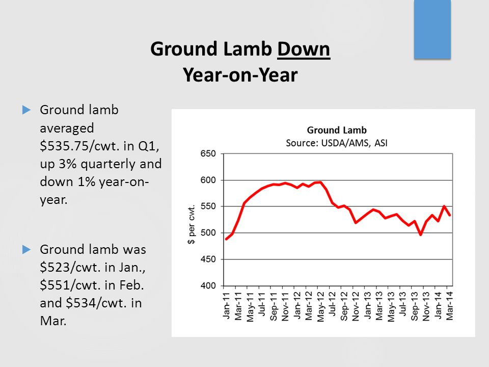 Ground Lamb Down Year-on-Year  Ground lamb averaged $535.75/cwt. in Q1, up 3% quarterly and down 1% year-on- year.  Ground lamb was $523/cwt. in Jan