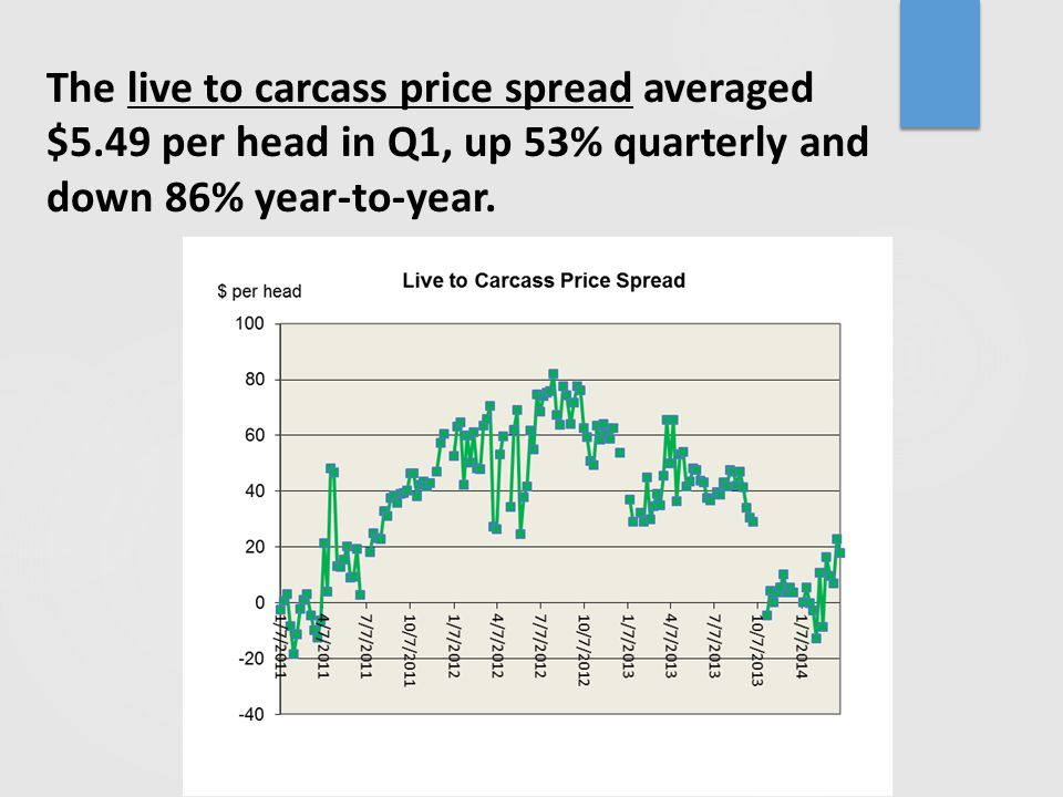 The live to carcass price spread averaged $5.49 per head in Q1, up 53% quarterly and down 86% year-to-year.