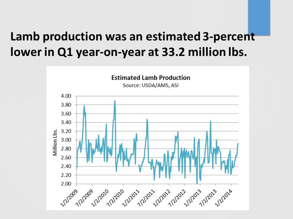 Lamb production was an estimated 3-percent lower in Q1 year-on-year at 33.2 million lbs.