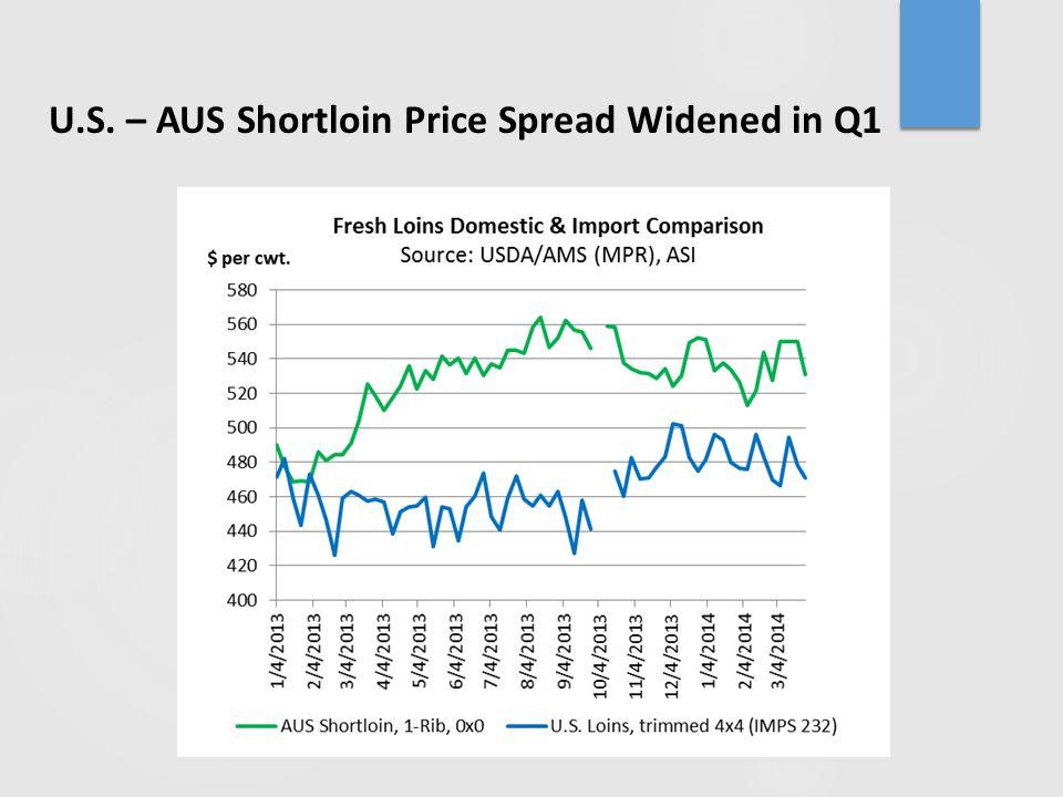 U.S. – AUS Shortloin Price Spread Widened in Q1