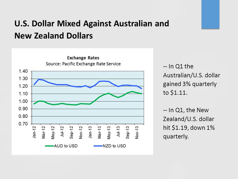 -- In Q1 the Australian/U.S. dollar gained 3% quarterly to $1.11. -- In Q1, the New Zealand/U.S. dollar hit $1.19, down 1% quarterly. U.S. Dollar Mixe