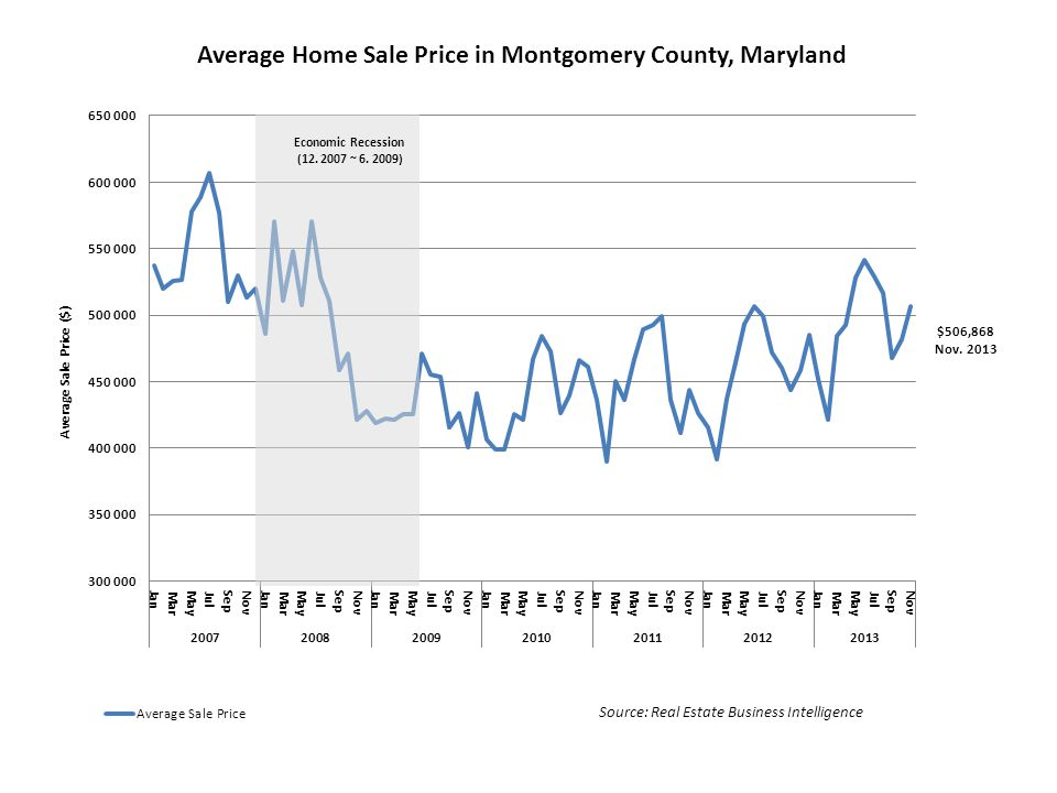 Economic Recession (12. 2007 ~ 6. 2009) Source: Real Estate Business Intelligence $506,868 Nov.