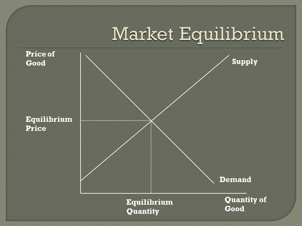 Price of Good Quantity of Good Supply Demand Equilibrium Price Equilibrium Quantity