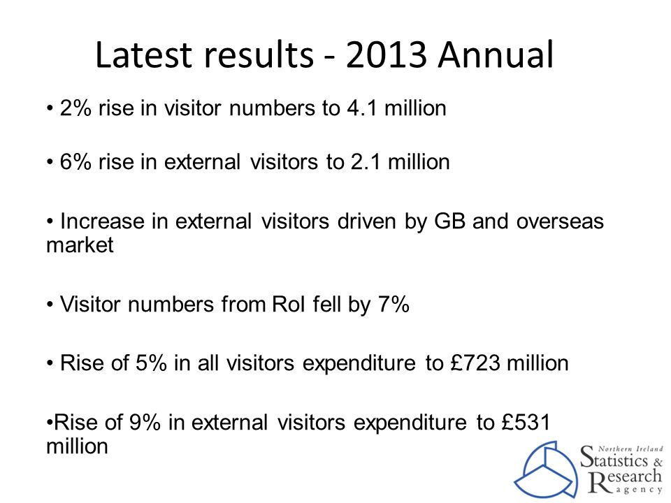 Latest results - 2013 Annual 2% rise in visitor numbers to 4.1 million 6% rise in external visitors to 2.1 million Increase in external visitors drive